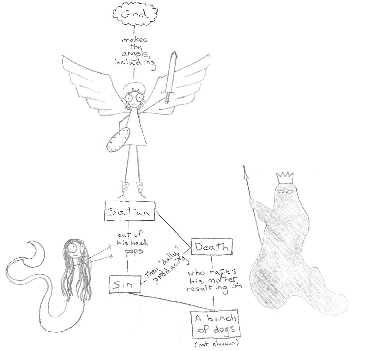 Satan's Family Tree